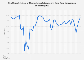 Monthly market share of Chrome in mobile browsers in Hong Kong 2018