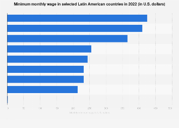 Latin America: minimum monthly wages in 2019, by country