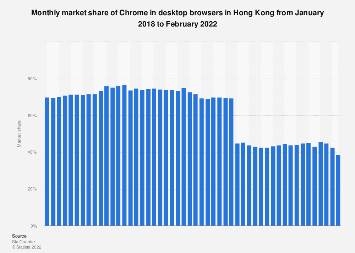 Monthly market share of Chrome in desktop browsers in Hong Kong 2018