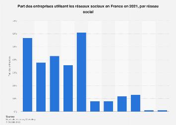Classement des réseaux sociaux les plus utilisés par les entreprises en France 2018