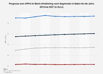 Prognose zum ARPU im Markt ePublishing nach Segmenten in Italien 2017-2023