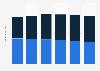 Segment revenues of Nielsen Holdings 2015-2018