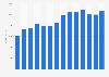 Revenue of LEO Pharma from 2008-2018