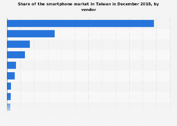 Market share in the Taiwan smartphone market 2018, by vendor