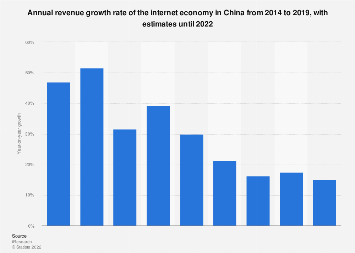 Internet economy revenue growth in China 2014-2020