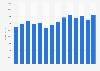 Revenue of H. Lundbeck 2009-2017