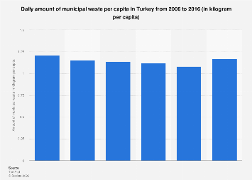 Amount of daily municipal waste per capita in Turkey 2006-2016