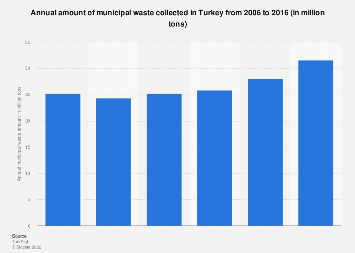 Amount of municipal waste collected in Turkey 2006-2016