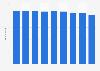 Mitarbeiterzahl der Münze Österreich AG bis 2017