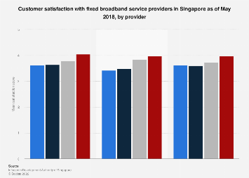 Customer satisfaction with fixed broadband providers Singapore 2018 by provider