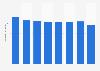 Umsatz im Segment Herstellung von Frischmilchprodukten in der Schweiz bis 2015