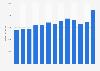 Umsatz der Mondi PLC bis 2018