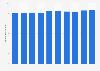 Mitarbeiterzahl der Mondi PLC bis 2018
