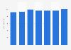 Revenue of Rezidor Hotel Group 2013-2017