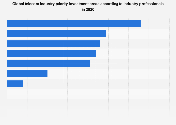 Global telecom industry priority investment areas 2019