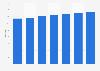 Rezidor Hotel Group: number of hotels 2013-2018