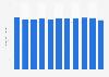 Umsatz im Segment Herstellung von Dauerbackwaren in der Schweiz bis 2016