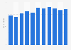 Unternehmen im Segment Herstellung von Teigwaren in der Schweiz bis 2016