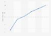 Marktanteil von RTLplus bis 2018