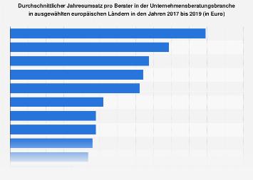 Jahresumsatz pro Berater in der Unternehmensberatungsbranche in Europa bis 2018