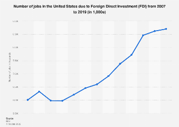 Number of jobs in the U.S. due to Foreign Direct Investment (FDI) 2007-2016