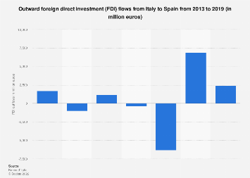 Italy: outward foreign direct investment (FDI) flows to Spain 2013-2017