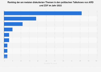 Ranking der am meisten diskutierten Themen in den Talkshows von ARD und ZDF 2019