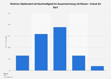 Umfrage zum Stellenwert von Nachhaltigkeit bei Reisen der Österreicher 2019