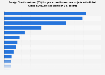 FDI first year expenditure on new projects in the U.S., by state 2017