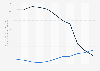 Bewertung Brasiliens nach dem Fragile States Index (FSI) bis 2019