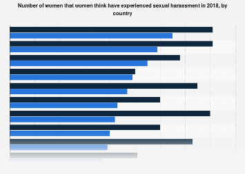 Number of women that women believe have experienced sexual harassment by country 2018