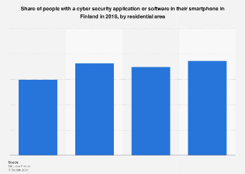 Share of people with a smartphone cyber security software in Finland 2018, by area