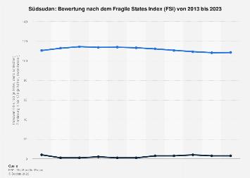 Bewertung des Südsudan nach dem Fragile States Index (FSI) bis 2019