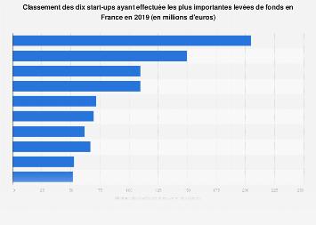 Classement des dix start-ups ayant levé le plus de fonds en France 2018