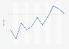 Volumen de ventas de caviar, hígados, huevas y lechas en Bulgaria 2008-2018