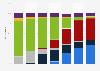 DRAM market share by technology worldwide 2012-2018