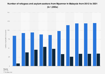 Total number of refugees and asylum-seekers from Myanmar in Malaysia 2011-2017
