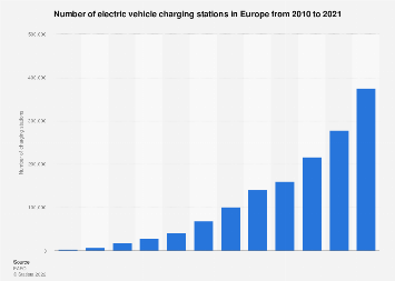 Number of electric vehicle charging stations in Europe 2010-2019