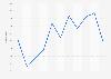 Volumen de ventas de caviar, hígados, huevas y lechas en Rumanía 2008-2018