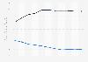 Bewertung Kubas nach dem Fragile States Index (FSI) bis 2019