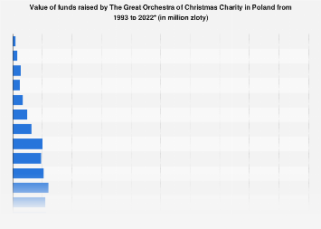 Value of funds raised by The Great Orchestra of Christmas Charity Poland 1993-2019
