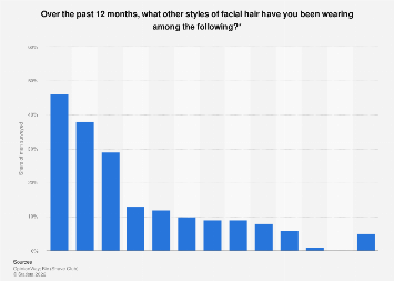 Facial hair styles most worn by French men in the past year 2018