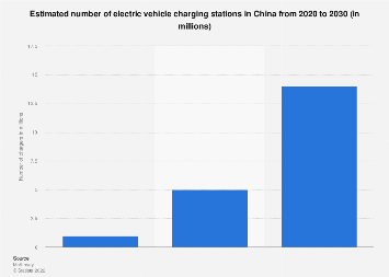 Estimated electric vehicle charging station number in China 2020-2030