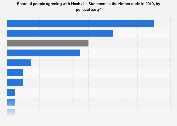 Share of people agreeing with Nashville Statement in the Netherlands 2019, by party
