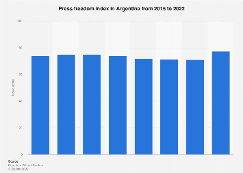Argentina: press freedom index 2015-2019
