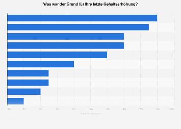 Grund für die letzte Gehaltserhöhung in der Schweiz 2018