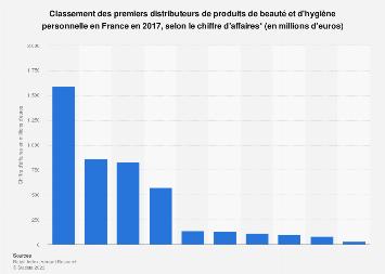 Chiffre d'affaires des distributeurs leaders de produits de beauté en France 2017