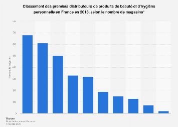 Nombre de magasins des distributeurs leaders de produits de beauté en France 2018