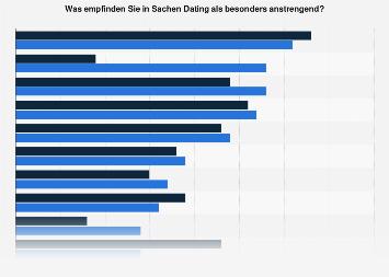 Umfrage unter Singles in Deutschland zu No-Go's beim Dating nach Geschlecht 2019