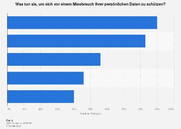 Umfrage unter Internetnutzern zu Maßnahmen zum Schutz vor Datenmissbrauch 2019